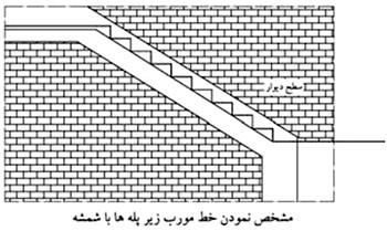 مشخص نمودن خط مورب زیر پله ها با شمسه