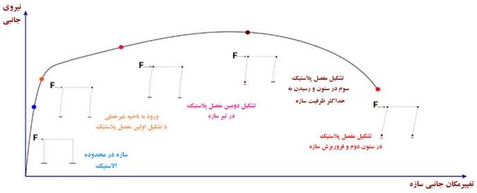 منحنی ظرفیت سازه
