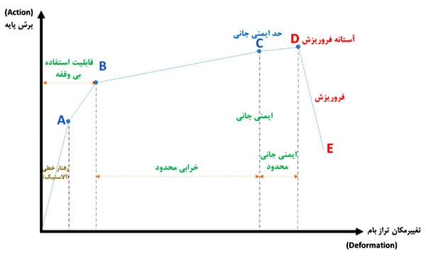 نمایش سطوح عملکردی در منحنی ظرفیت سازه