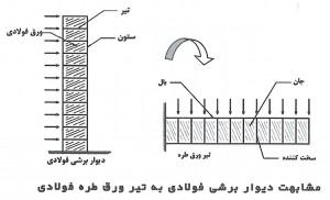 دیوار برشی فولادی